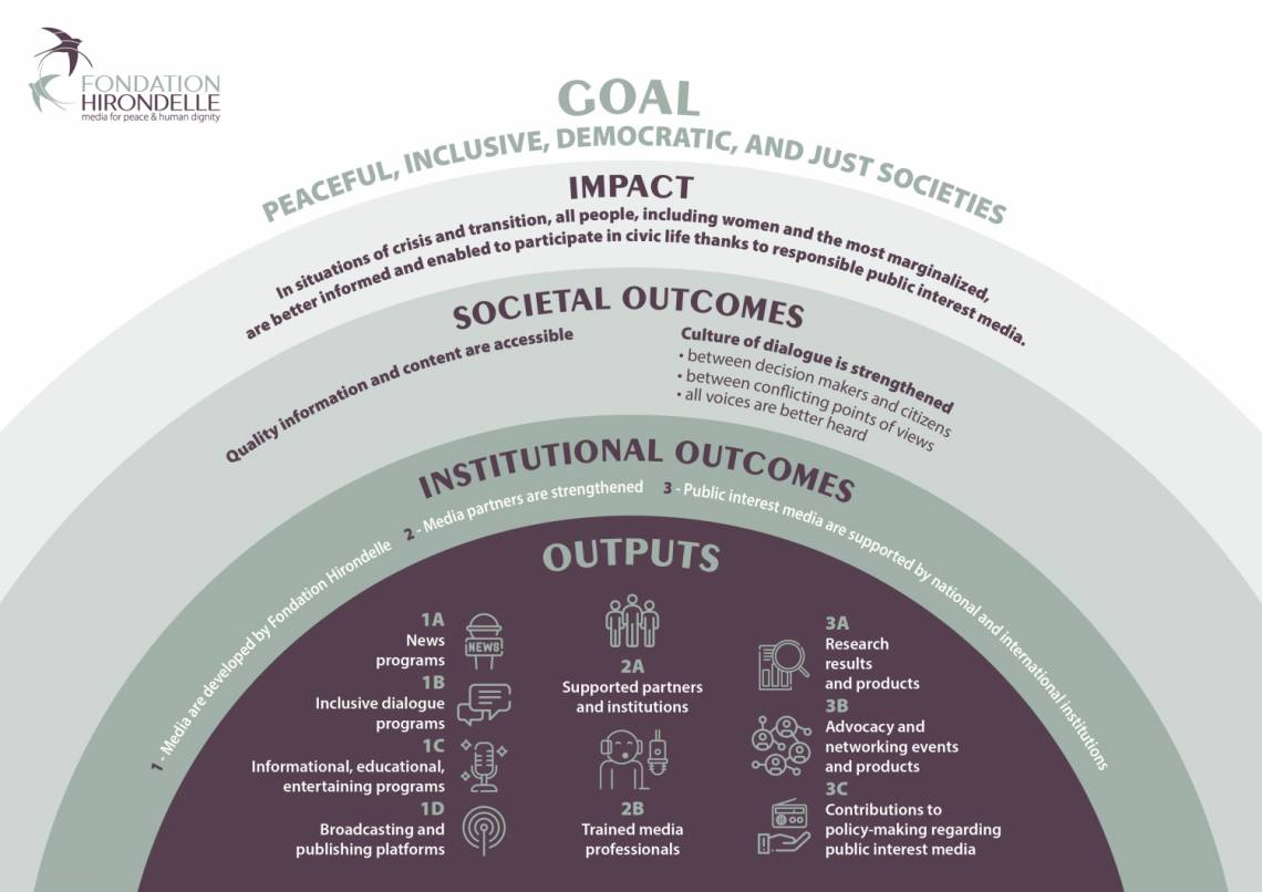 """Our """"Theory of Change"""": presentation of the objectives and impact of Fondation Hirondelle's actions for the period 2021/2024."""