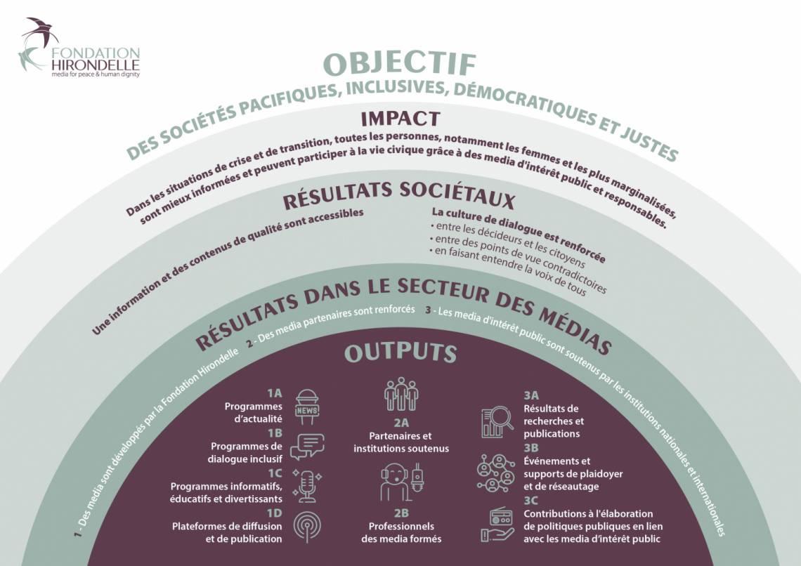 """Notre """"Théorie du changement"""" : présentation des objectifs, et de l'impact des actions de la Fondation Hirondelle, pour la période 2021/2024"""