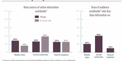 To counter disinformation, the educational role of the media