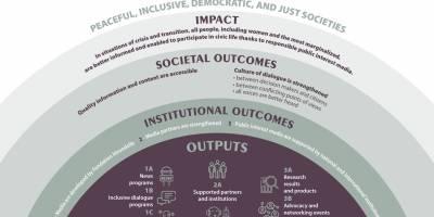 Presentation of Fondation Hirondelle's 2021/2024 strategy