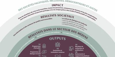 Présentation de la stratégie 2021/2024 de la Fondation Hirondelle